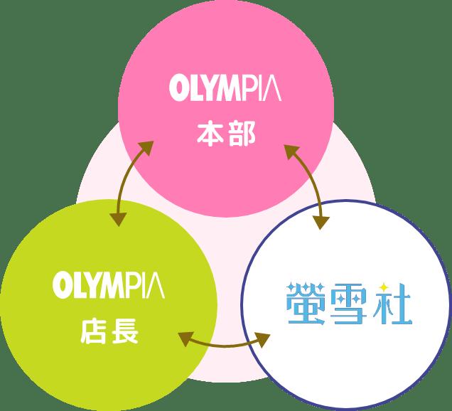 蛍雪社とオリンピアの関係の図
