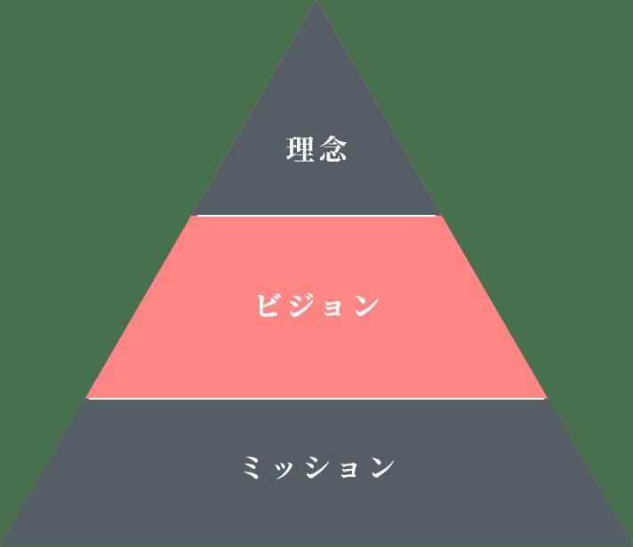 ビジョンの三角形の図