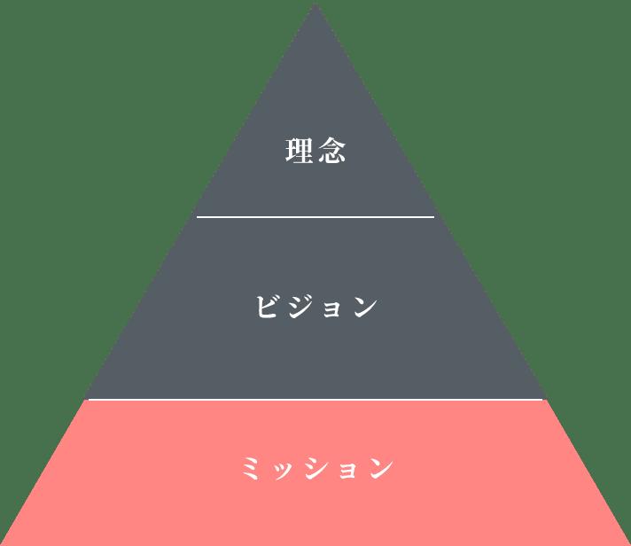 ミッションの三角形の図